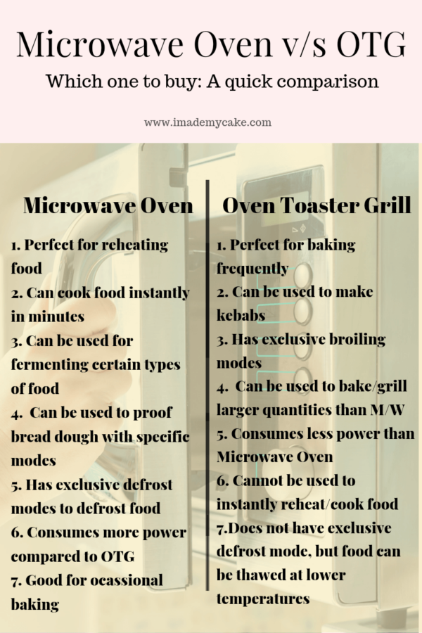 microwave oven and OTG feature comparison